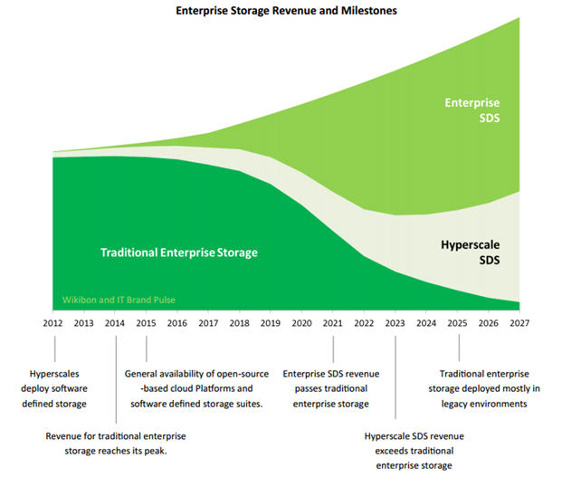 Enterprise_Storage_Revenue_and_Milestonnes
