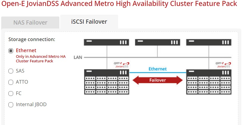 ویژگی Advanced Metro High Availability Cluster Open-E JovianDSS