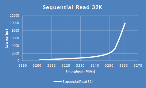 نمودار Sequential Read 32K