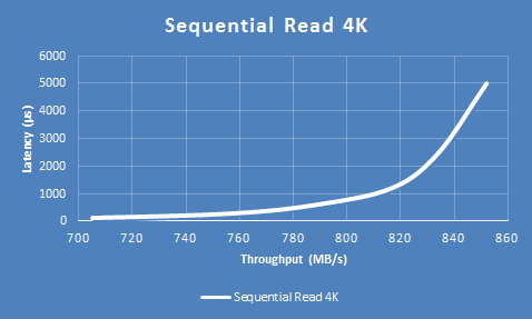نمودار Sequential Read 4K