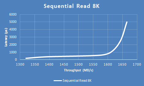 نمودار Sequential Read 8K