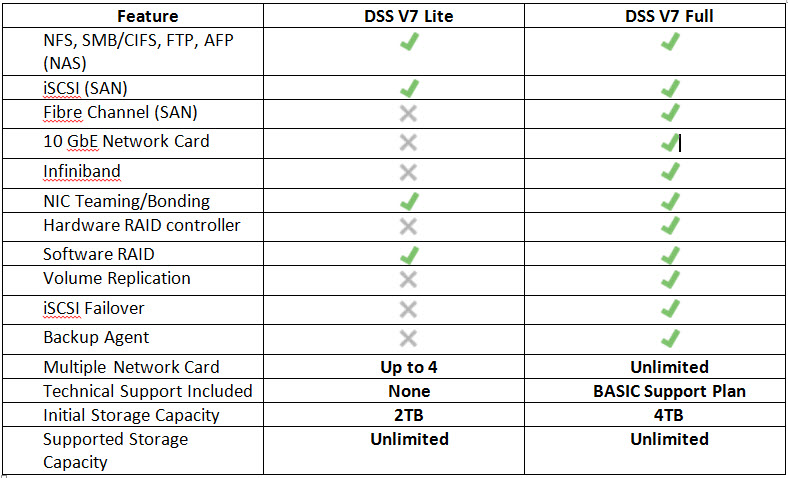compare open-e dss trial