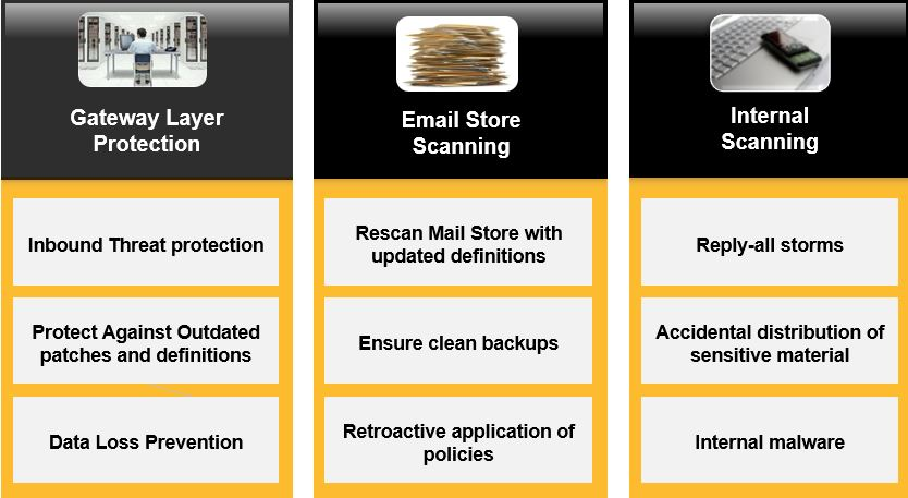 Symantec_Mail_Security_2