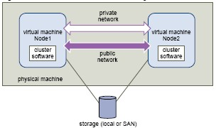 cluster-in-a-host_small