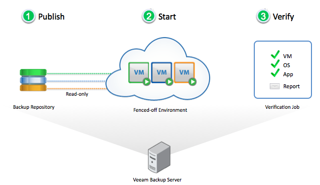 veeam-meets-srm