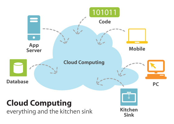 cloud-computingSecurity