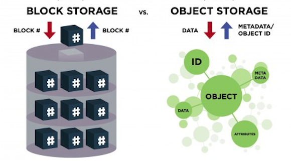 Object Storage vs Block Storage Services