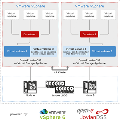 TwoNode_HyperConverged_Solution