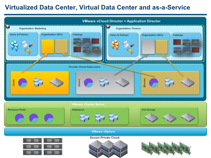 Virtual Data Center (VDC)