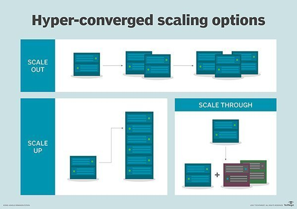 hyper converged scaling options