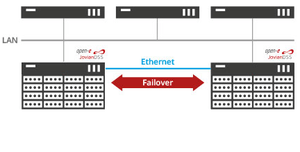 Ethernet Only in Advanced HA Metro Cluster Feature Pack
