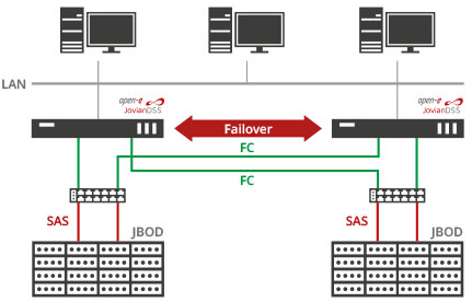 SAS / FC with ATTO switches