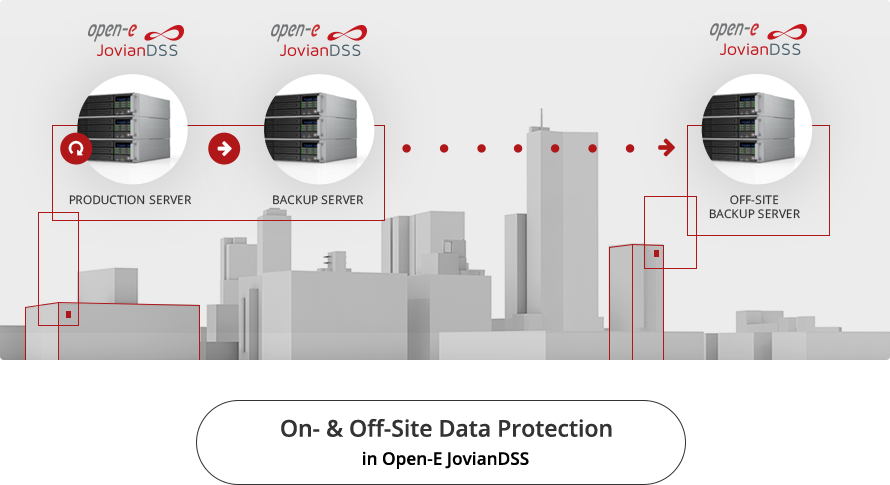 on and off site data protection